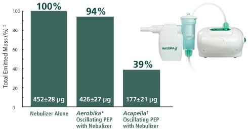 σύστημα θεραπείας ταλάντωσης pep aerobika